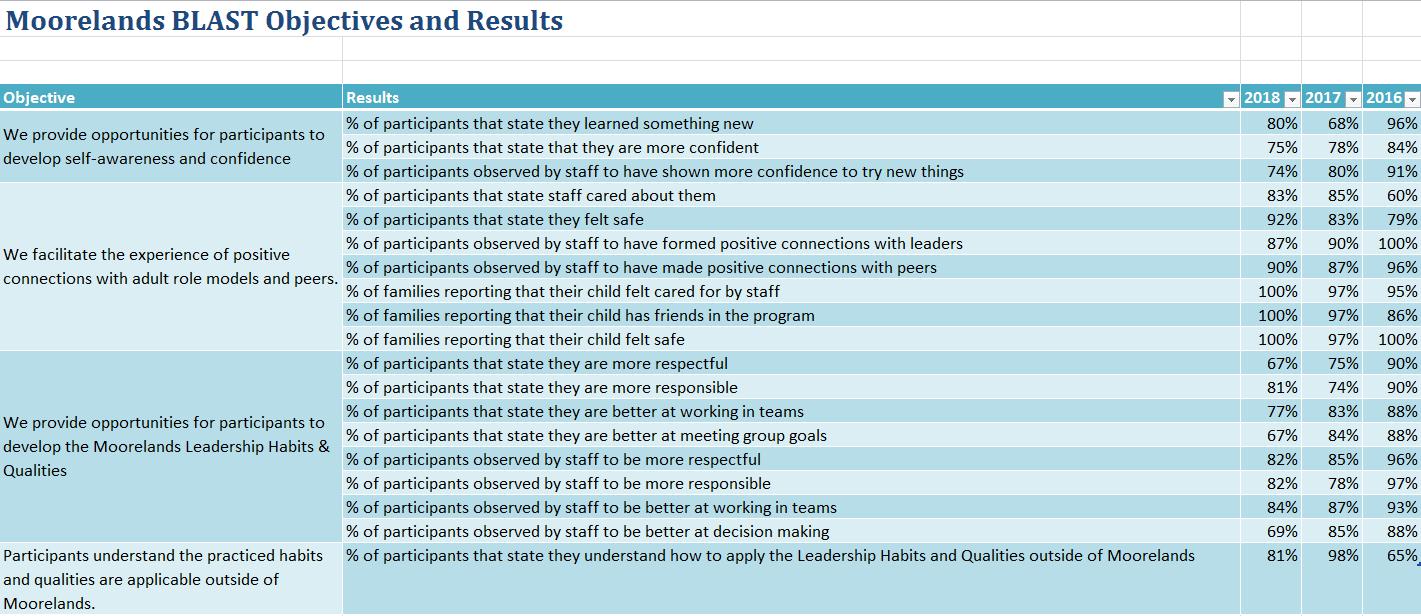 Impact Report: BLAST Results