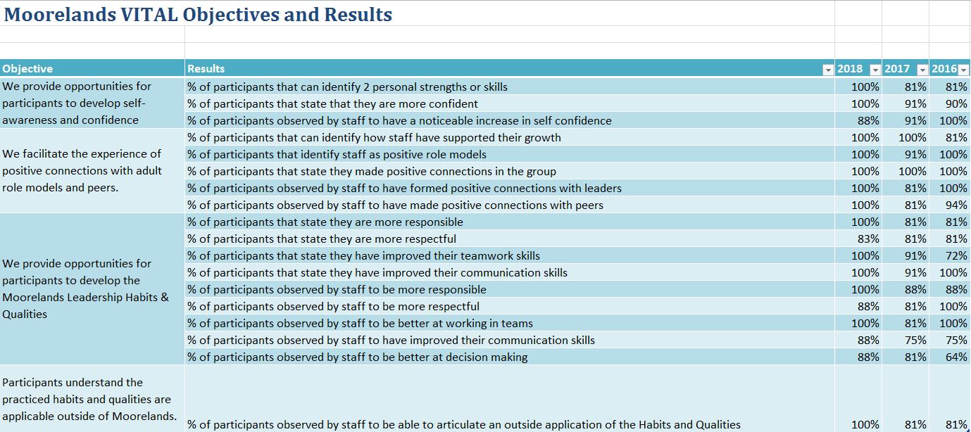 Impact Report: VITAL Results