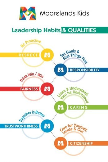 leadership habits and qualities