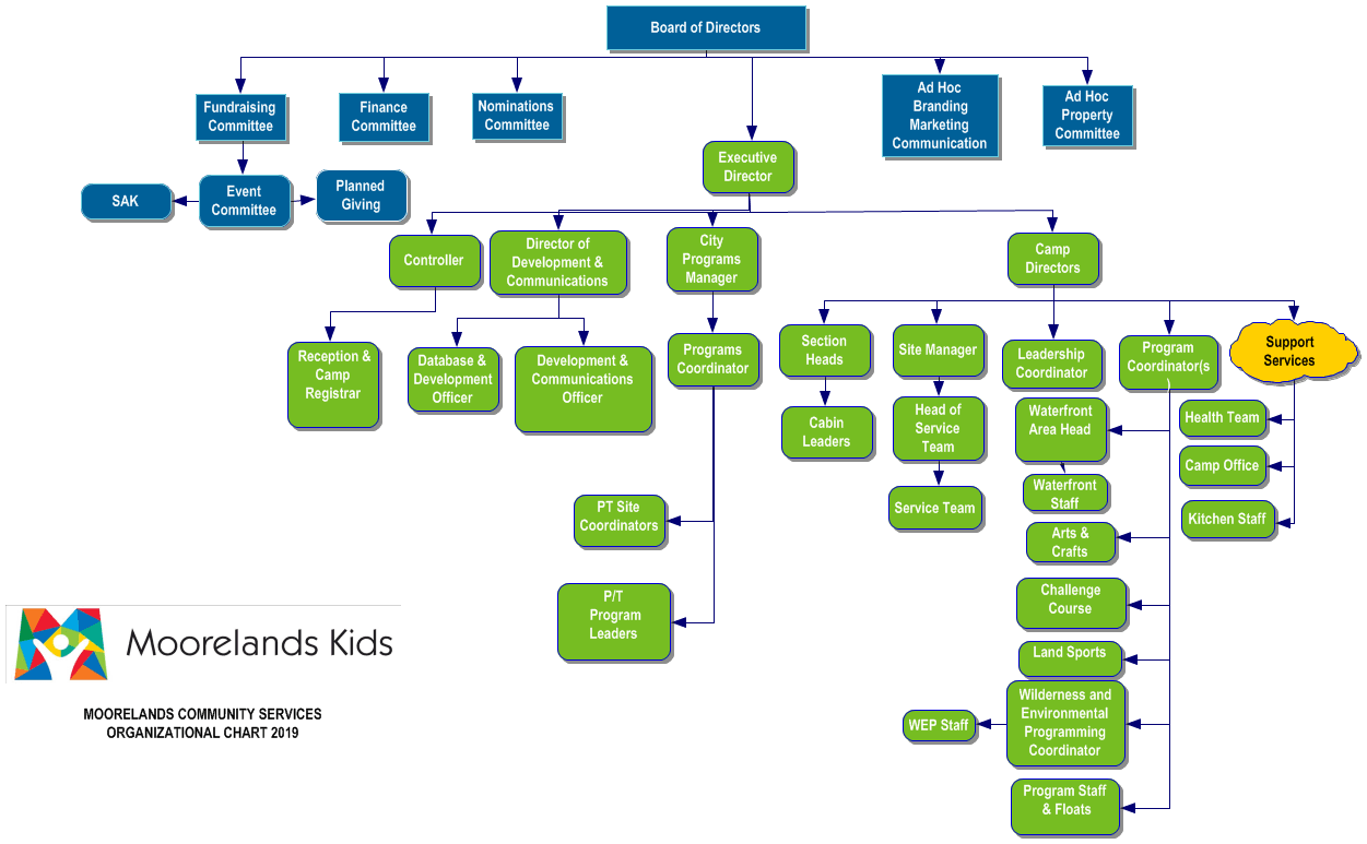 Org Chart Moorelands Kids
