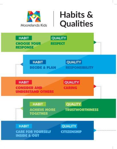 Moorelands Kids Leadership Habits & Qualities