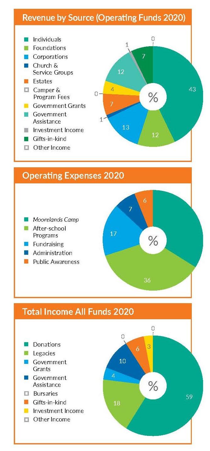 financials 2020